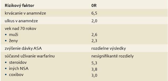 Rizikové faktory hospitalizácie pre akútne krvácanie z horného úseku tráviaceho traktu u pacientov užívajúcich lD-ASA [12]. Tab. 4. Risk factors of hospitalization for acute bleeding of the upper digestive tract in patients treated with LD-ASA [12].