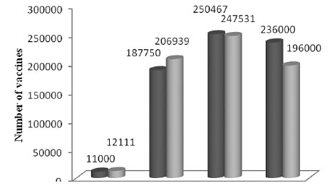 Fig. 5. Comparison of influenza vaccination usage between the flu seasons 2008/2009 and 2009/2010