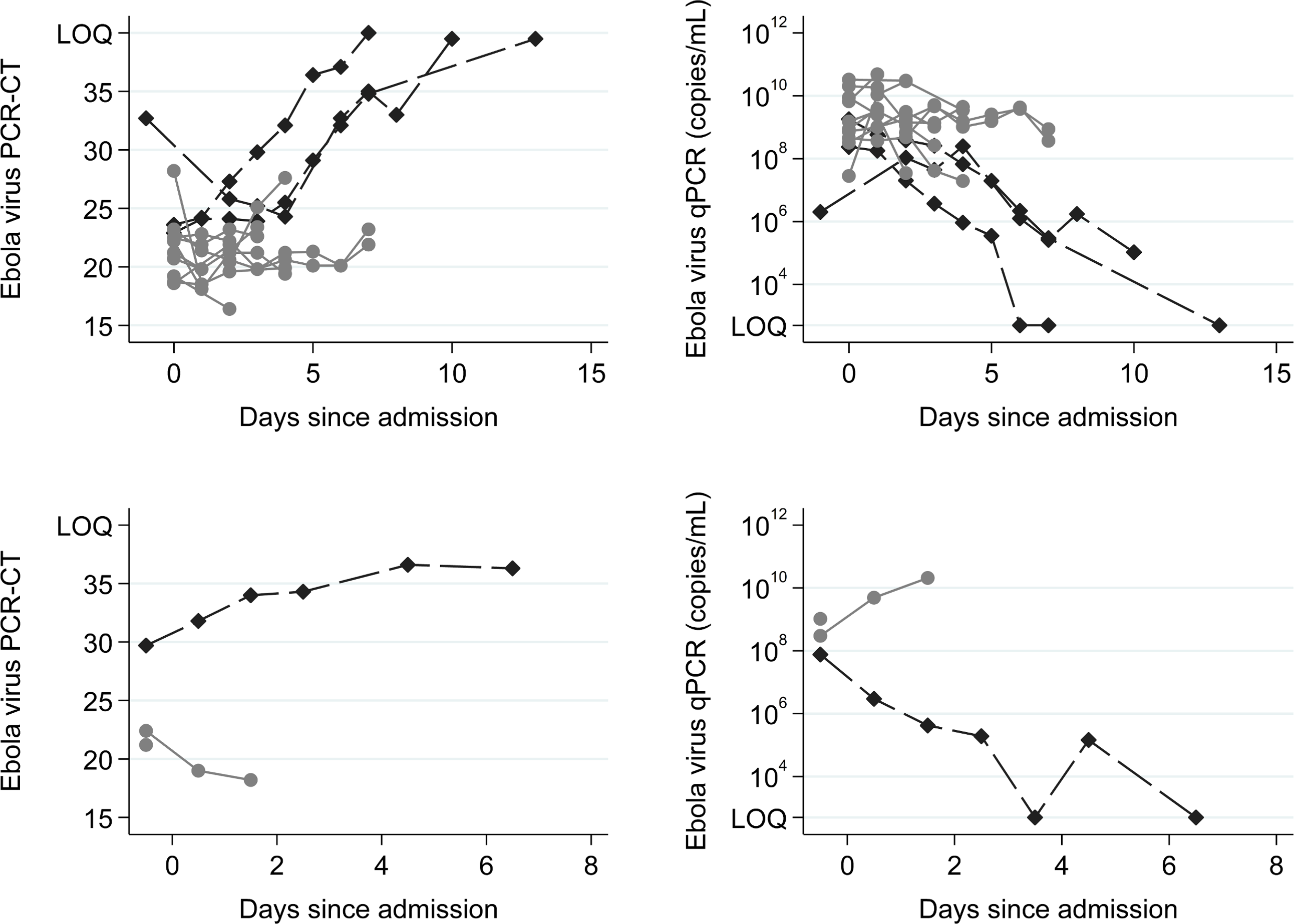 Ebola virus RT-PCR cycle threshold values and RNA copies/ml over time.