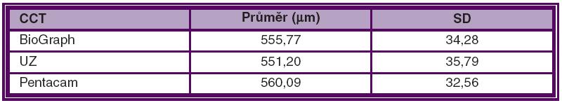 Průměrná hodnota centrální tloušťky rohovky vyšetřená pomocí různých přístrojů a standardní odchylka (SD) měření