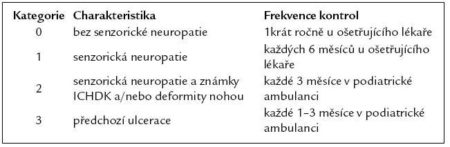 Dispenzarizace pacientů podle stupně rizika diabetické nohy (podle Mezinárodního konsenzu).