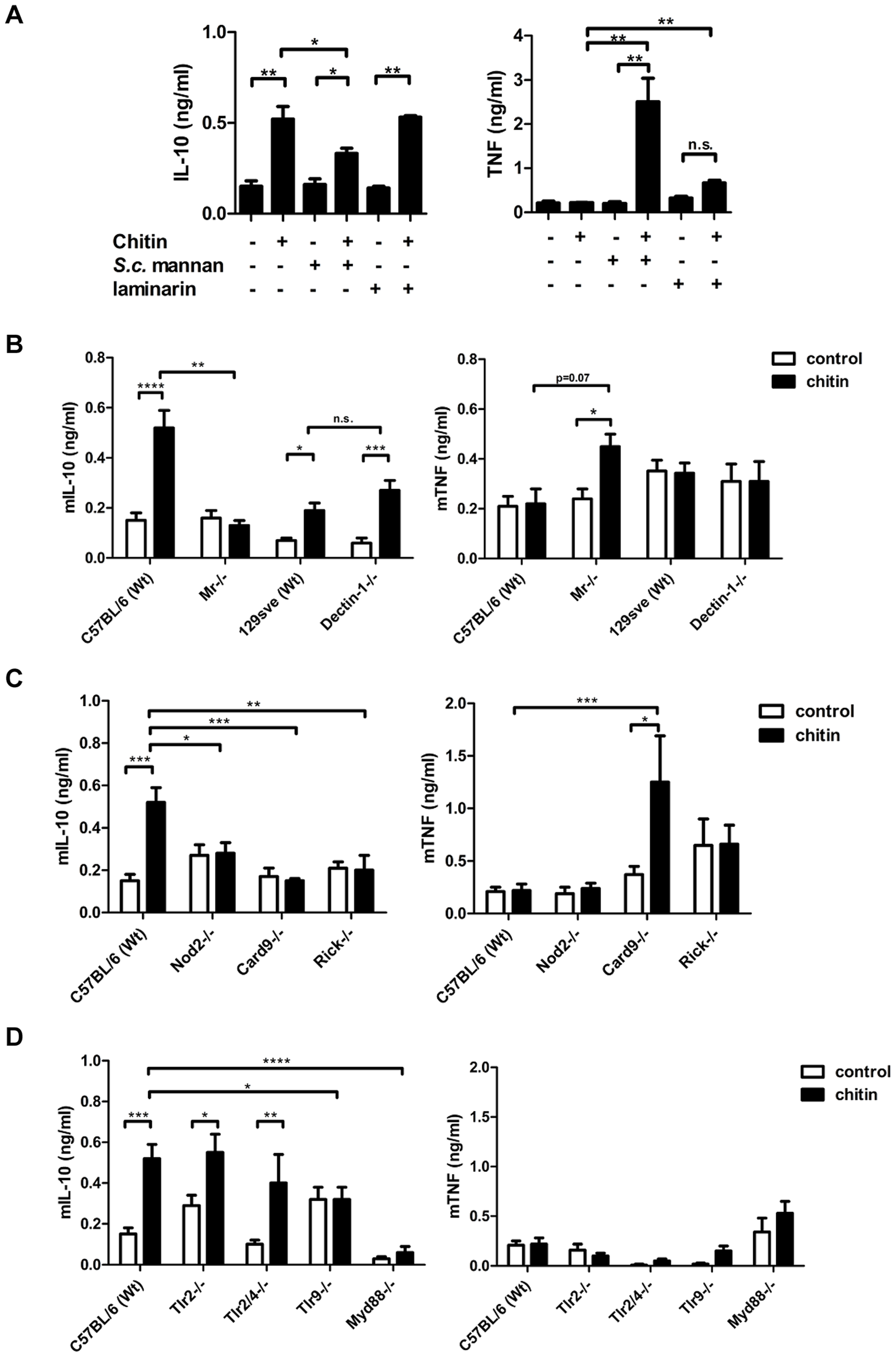 Chitin induced IL-10 secretion depends on mannose receptor, TLR9- and NOD2-signalling.