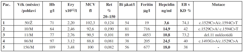 Základní charakteristiky souboru pacientů s deficitem pyruvátkinázy.