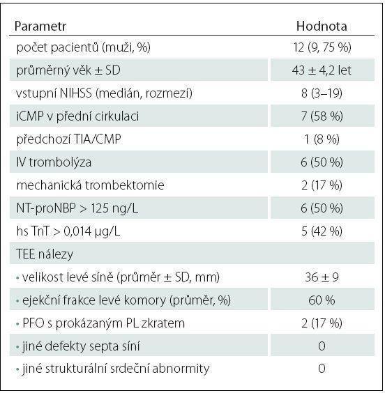 Vybrané demografické, klinické, laboratorní parametry a TEE nálezy pacientů s detekovanou srdeční arytmií během EKG-Holter monitoringu.