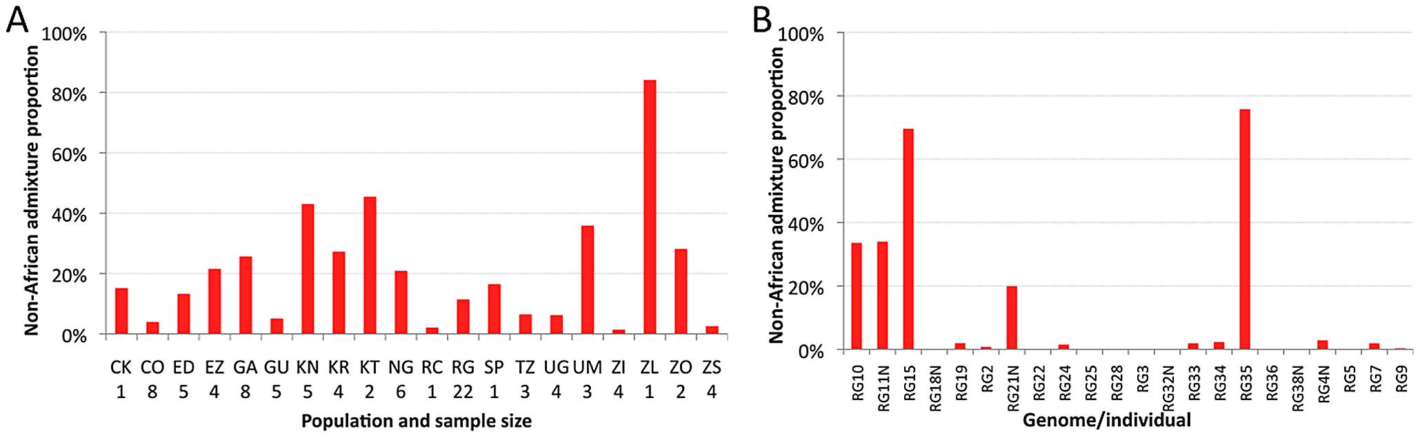 Heterogeneity in estimated cosmopolitan admixture proportions.