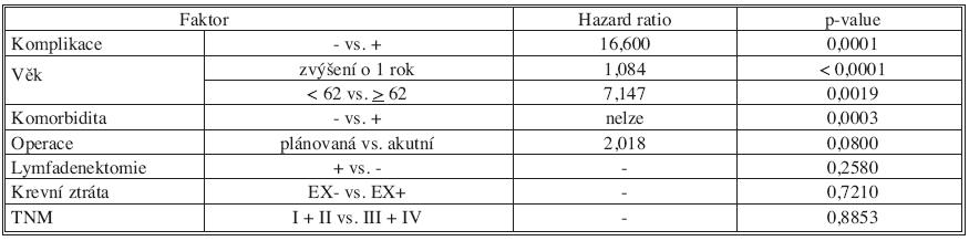 Univariační analýza vybraných faktorů ve vztahu k pooperační mortalitě [na 5% hladině významnosti neprokazujeme rozdíl v pooperační mortalitě pacientů s lymfadenektomií a bez lymfadenektomie (p = 0,2580)] Tab. 5. Univariate analysis of the selectied factors related to postoperative mortality rates [at the set 5% significance level, was not demonstrated. A difference in the postoperative mortality between the patients with lymphadenectomy and those without lymphadenectomy (p = 0.2580)]
