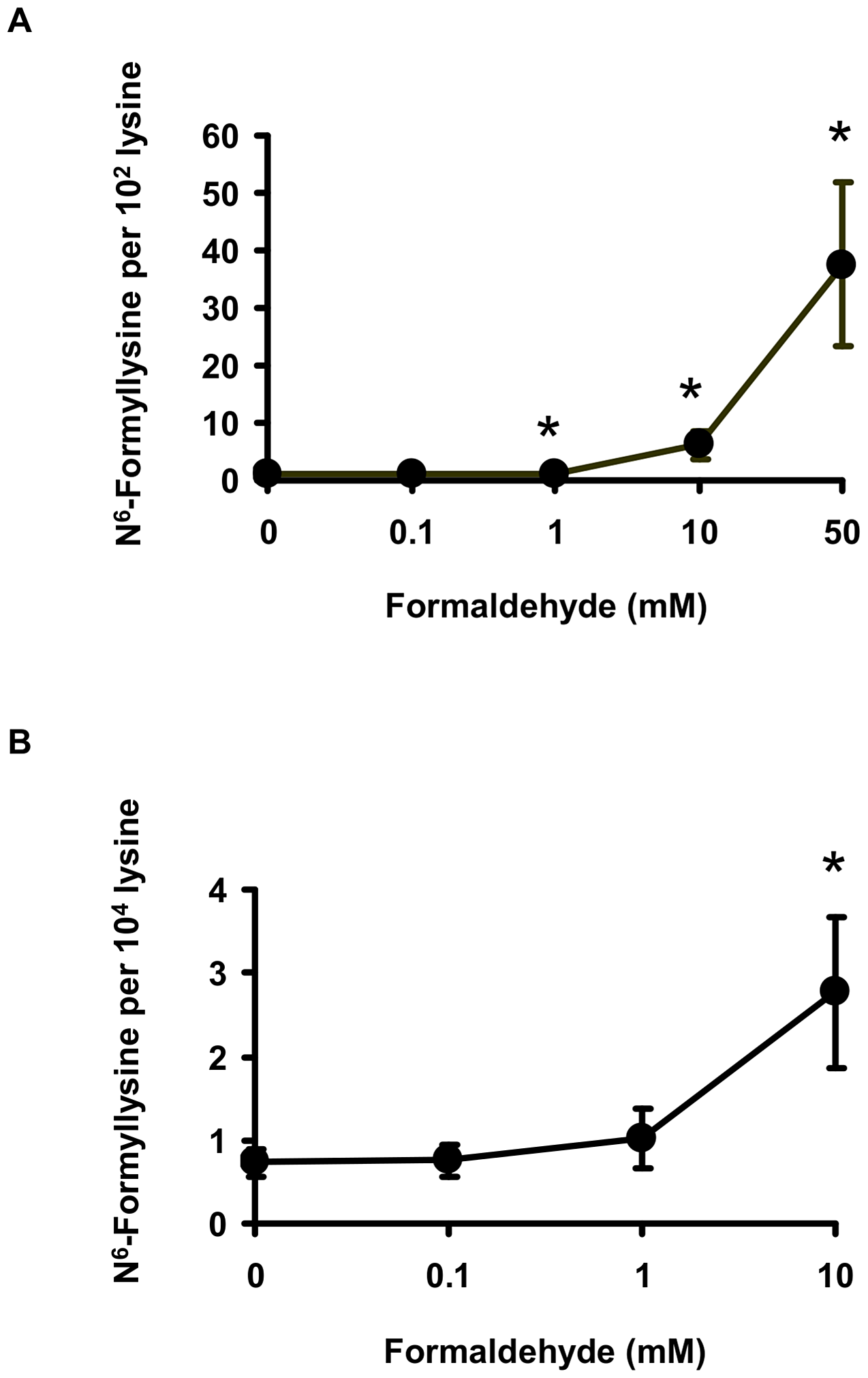 Formaldehyde is a source of N<sup>6</sup>-formyllysine.