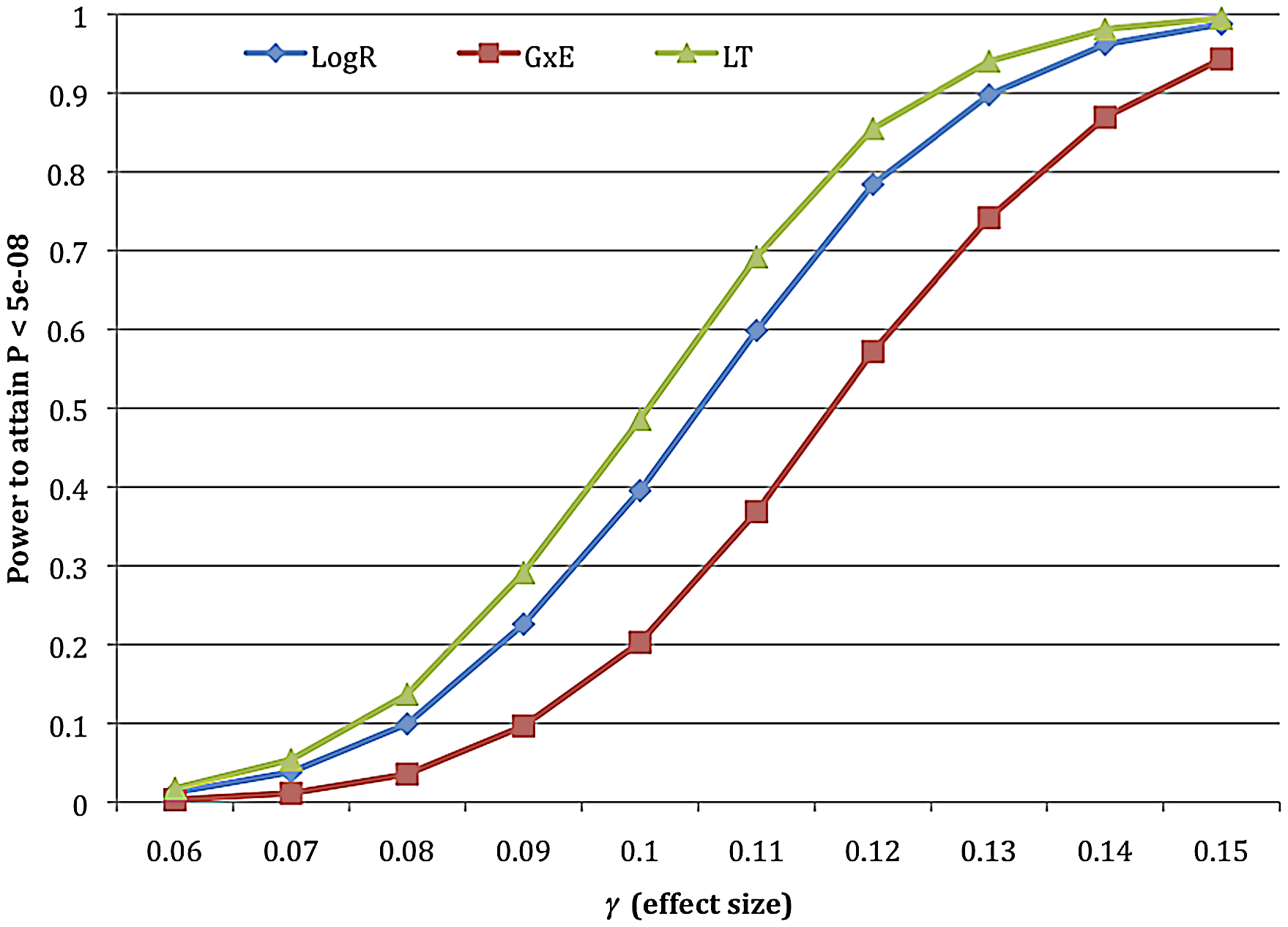 Power calculations for LogR, G+GxE, and LT approaches in simulated data.