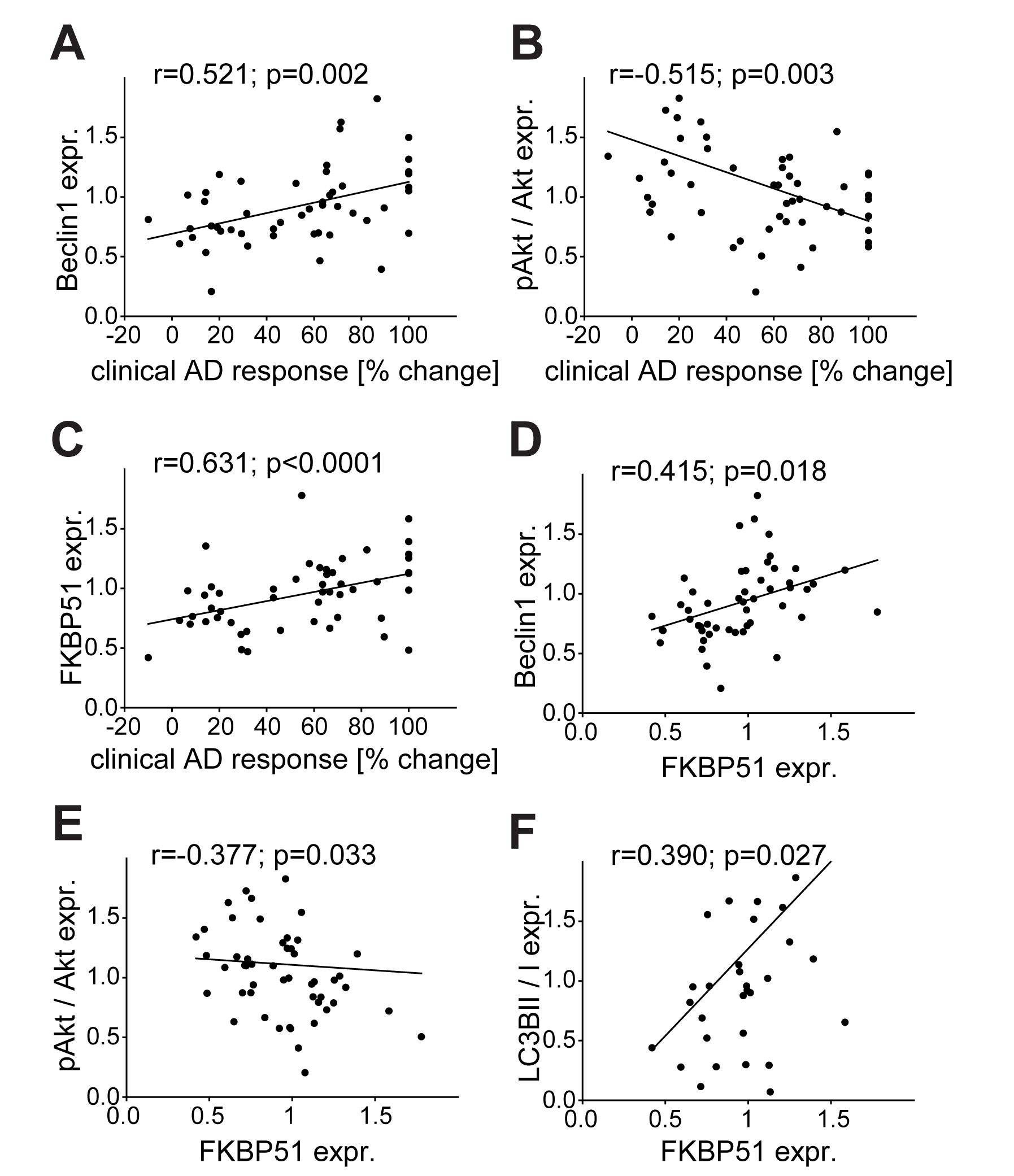 Correlation of the expression of FKBP51, pAkt, and Beclin1 with clinical antidepressant response, and of the autophagic markers Beclin1, pAkt, and LC3B-II/I with FKBP51.
