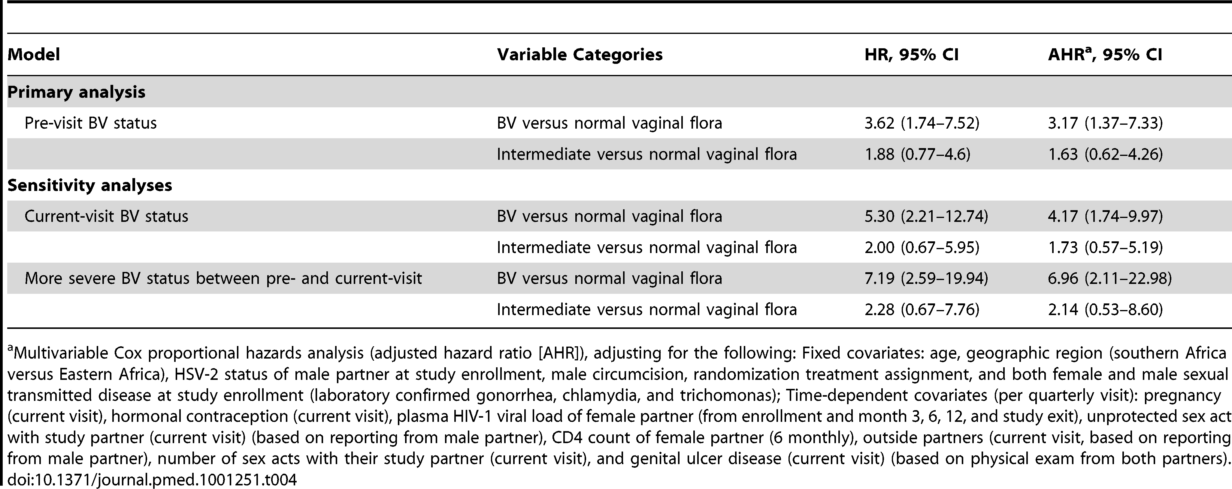 Risk of female-to-male HIV-1 transmission among men whose HIV-1–infected female partners had BV and intermediate vaginal flora in comparison to men whose HIV-1–infected female partners had normal vaginal flora.