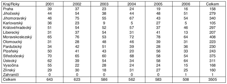 Profesionální onemocnění u žen hlášená v ČR v letech 2001–2006, podle kraje hlášení