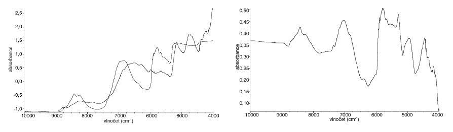 Dvě různá spektra (vlevo) a jejich spektrum varianční (vpravo)