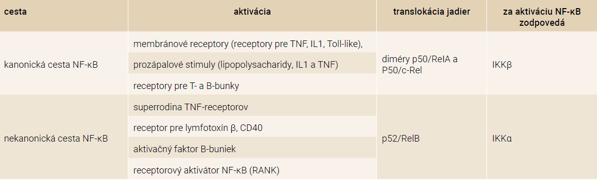 Tab. Súhrn kanonickej a nekanonickej cesty aktivácie NF-κB