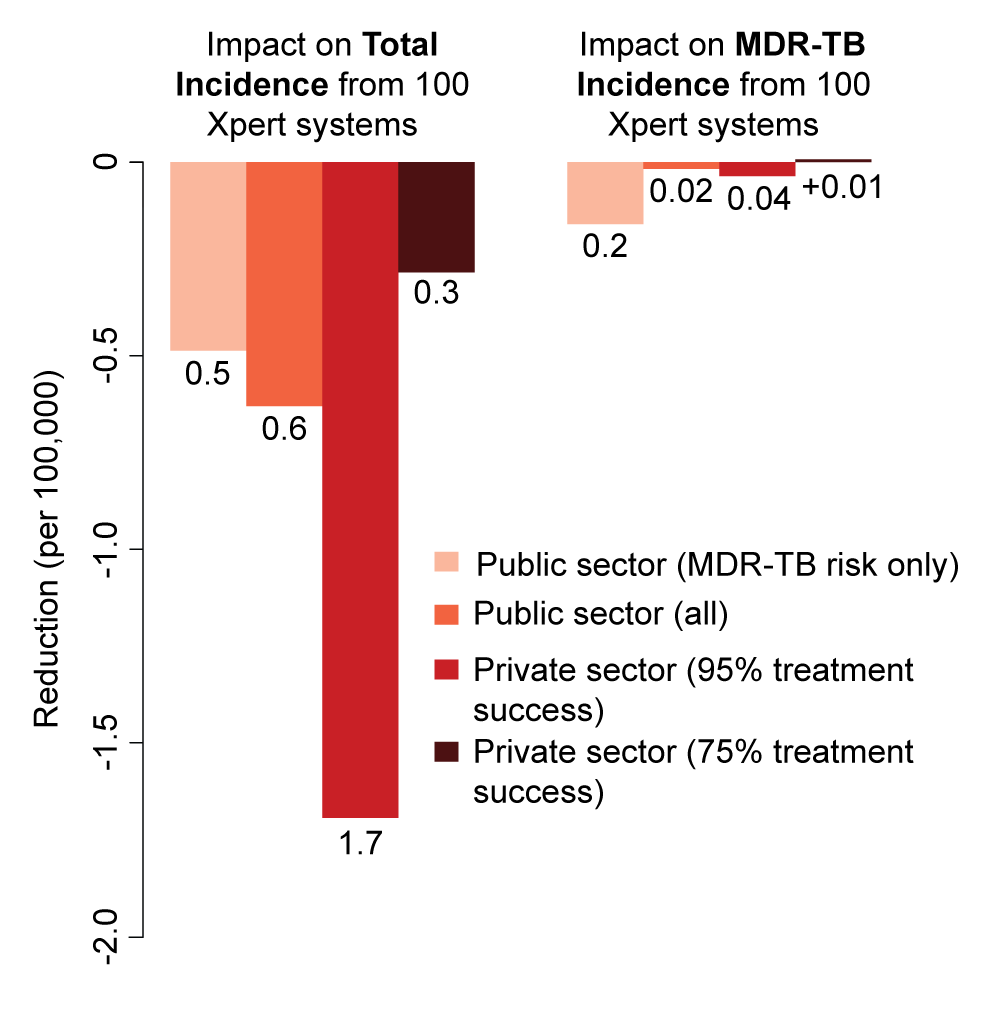 Impact of 100 Xpert systems rolled out in different sectors after 5 y.