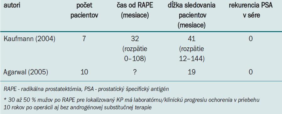 Androgénna substitučná liečba u pacientov po radikálnej prostatektómii* [13].