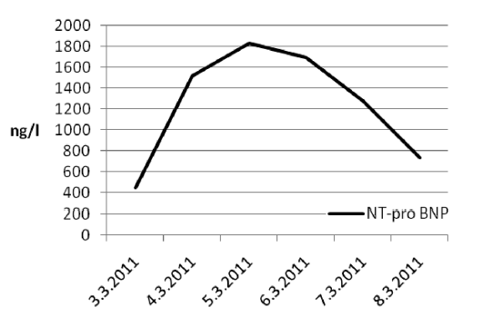 Hodnoty NT – pro BNP