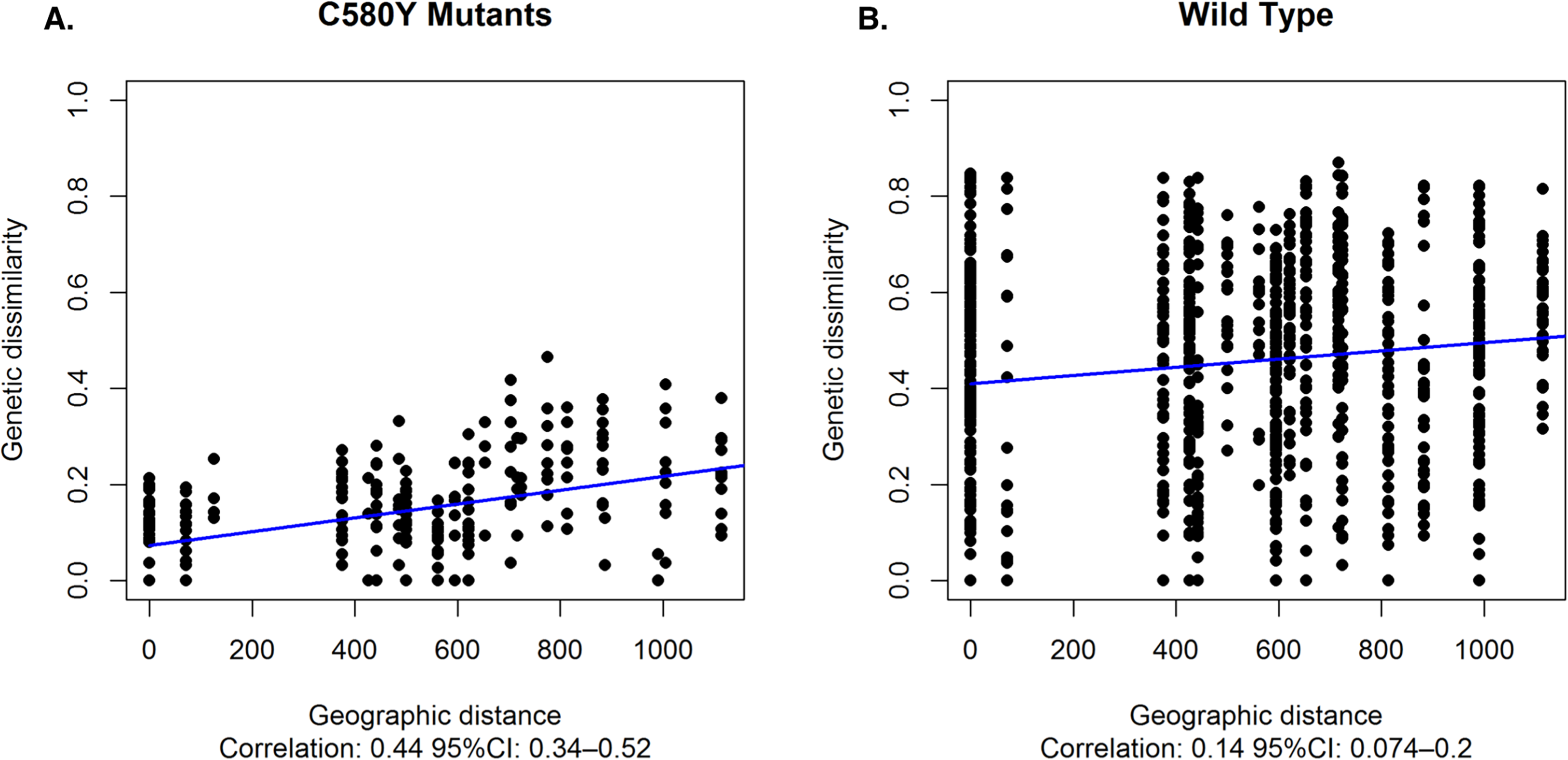 Association between genetic dissimilarity and geographic distance.