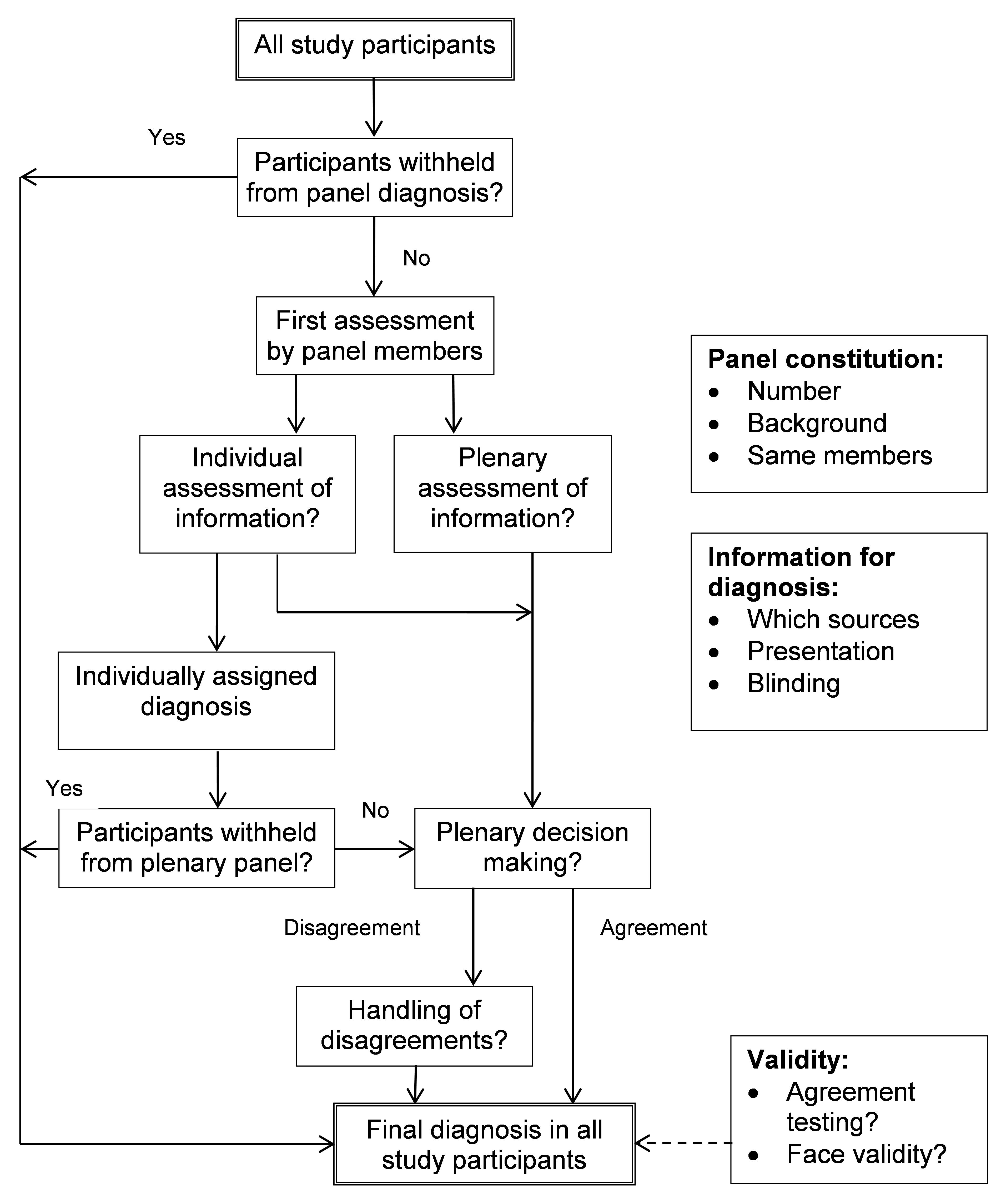 Flowchart of options to consider when planning and conducting panel diagnosis.