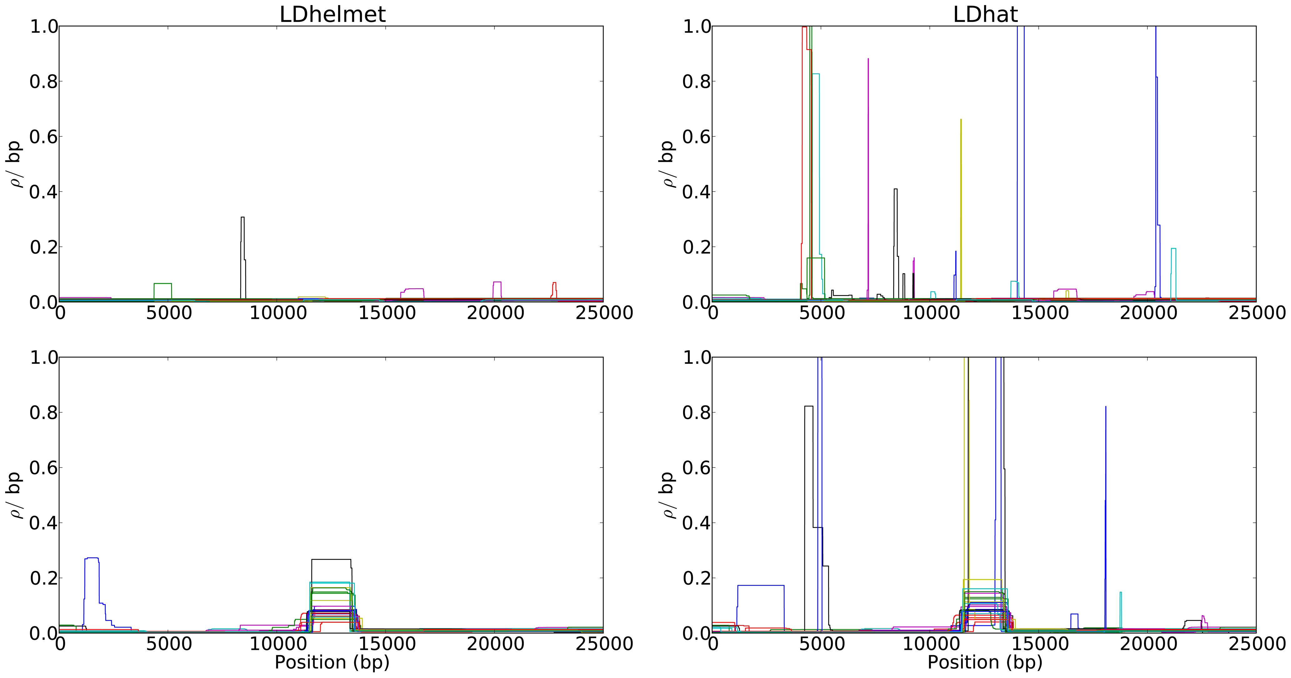 Comparison of the results of LDhelmet and LDhat for 25 datasets simulated under strong positive selection.