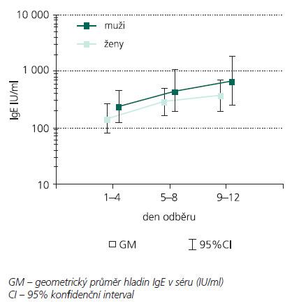 Hladiny IgE v séru u mužů (n = 27) a žen (n = 8).
