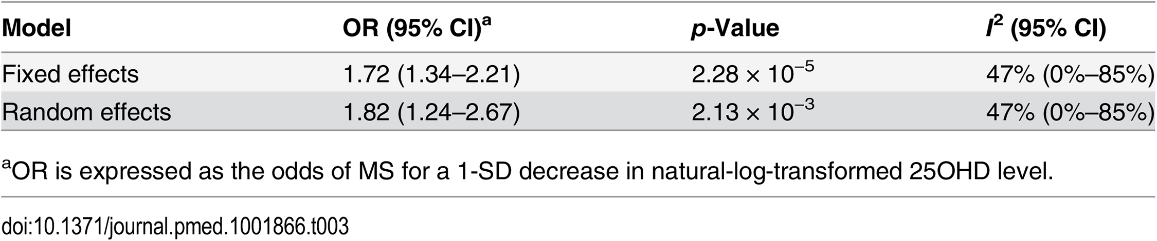 Mendelian randomization estimate of the association of decreased 25OHD with the risk of multiple sclerosis excluding the <i>DHCR7</i> locus.