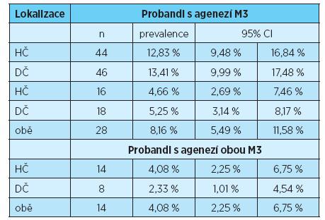 Prevalence ageneze třetích molárů v horní, dolní a obou čelistech