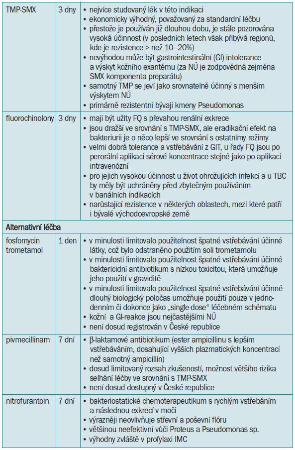 Přehled iniciální empirické léčby akutní cystitidy [3,15,20,55,74,89,109].