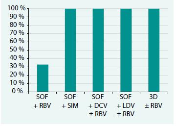 Graf. Účinnost jednotlivých léčebných režimů DAA