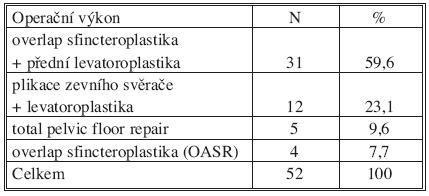 Spektrum operačních výkonů Tab. 1. Range of surgical procedures