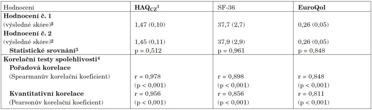 Test spolehlivosti dotazníků kvality života – základní hodnocení (n = 33)