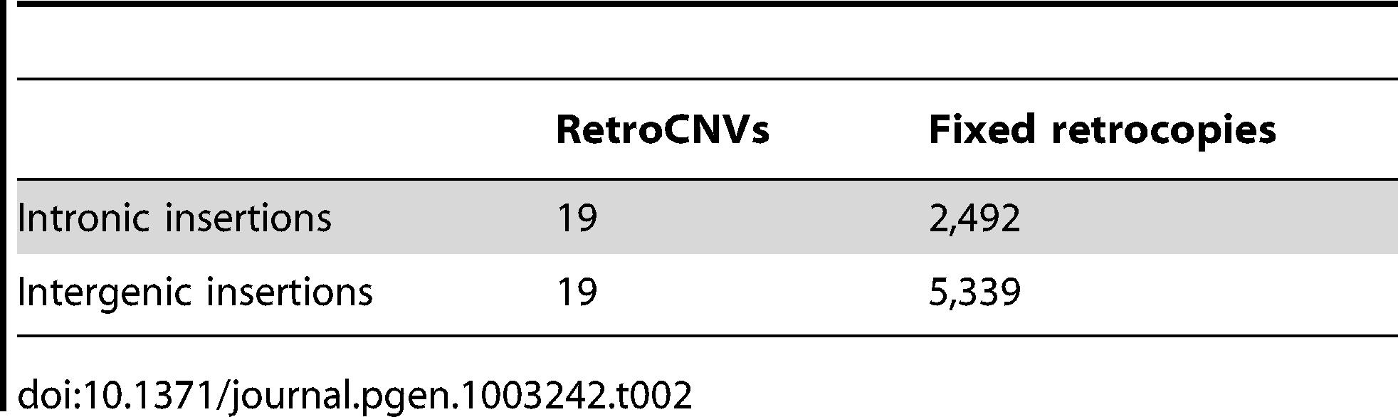 RetroCNVs versus fixed retrocopies inserted in intronic versus intergenic sequence.