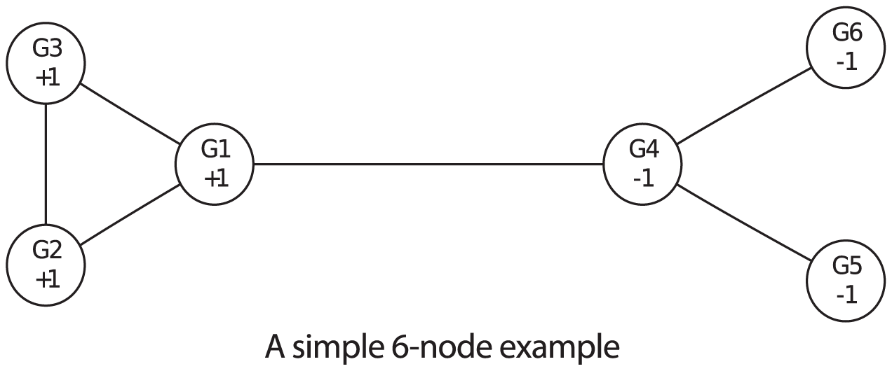 A simple 6-node network.