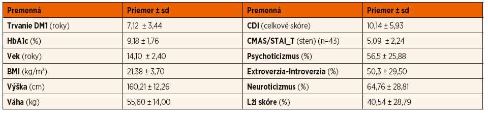 Popisná štatistika antropometrických, klinických a psychologických charakteristík súboru (n = 50).