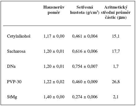 Fyzikální vlastnosti jednotlivých složek práškových směsí