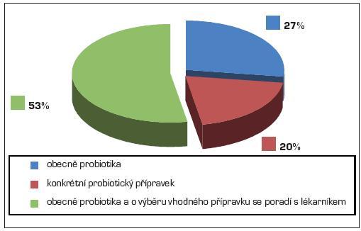 Způsob doporučení probiotik praktickými lékaři