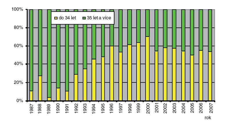 Prenatální diagnostika Downova syndromu podle věku matky – Česká republika – 1987–2007