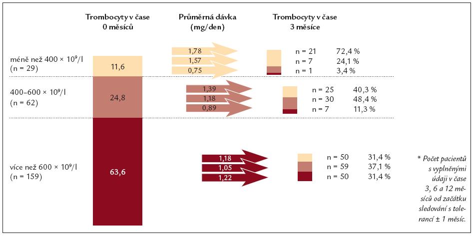Vývoj počtu trombocytů v prvních 3 měsících vzhledem k dávce v čase 0 (n = 250*).