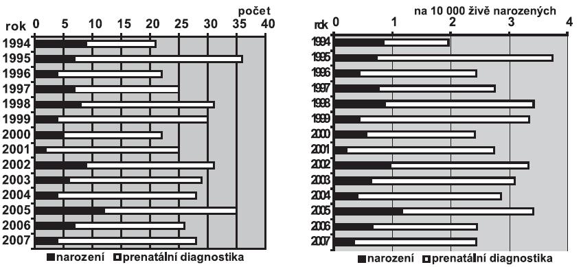 a. Absolutní počty syndromu 47,XXX v ČR, 1994 – 2007 b. Relativní incidence syndromu 47,XXX v ČR, 1994 – 2007