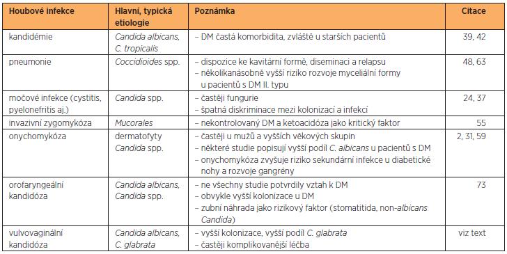 Výskyt a riziko infekčních komplikací vyvolaných patogenními houbami u pacientů s diabetes mellitus