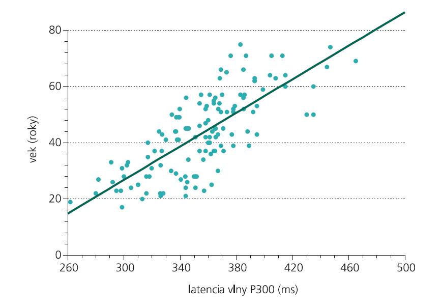Vzťah medzi vekom a latenciou vlny P300 v súbore kontrol (r = 0,75, p < 0,01, n = 130).