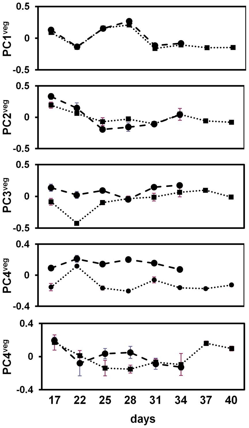 Vegetative stage principal component analyses of <i>A. thaliana</i> field transcriptome.