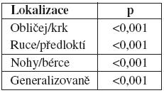 tabulka 5b: Statistické hodnocení (binomický test)