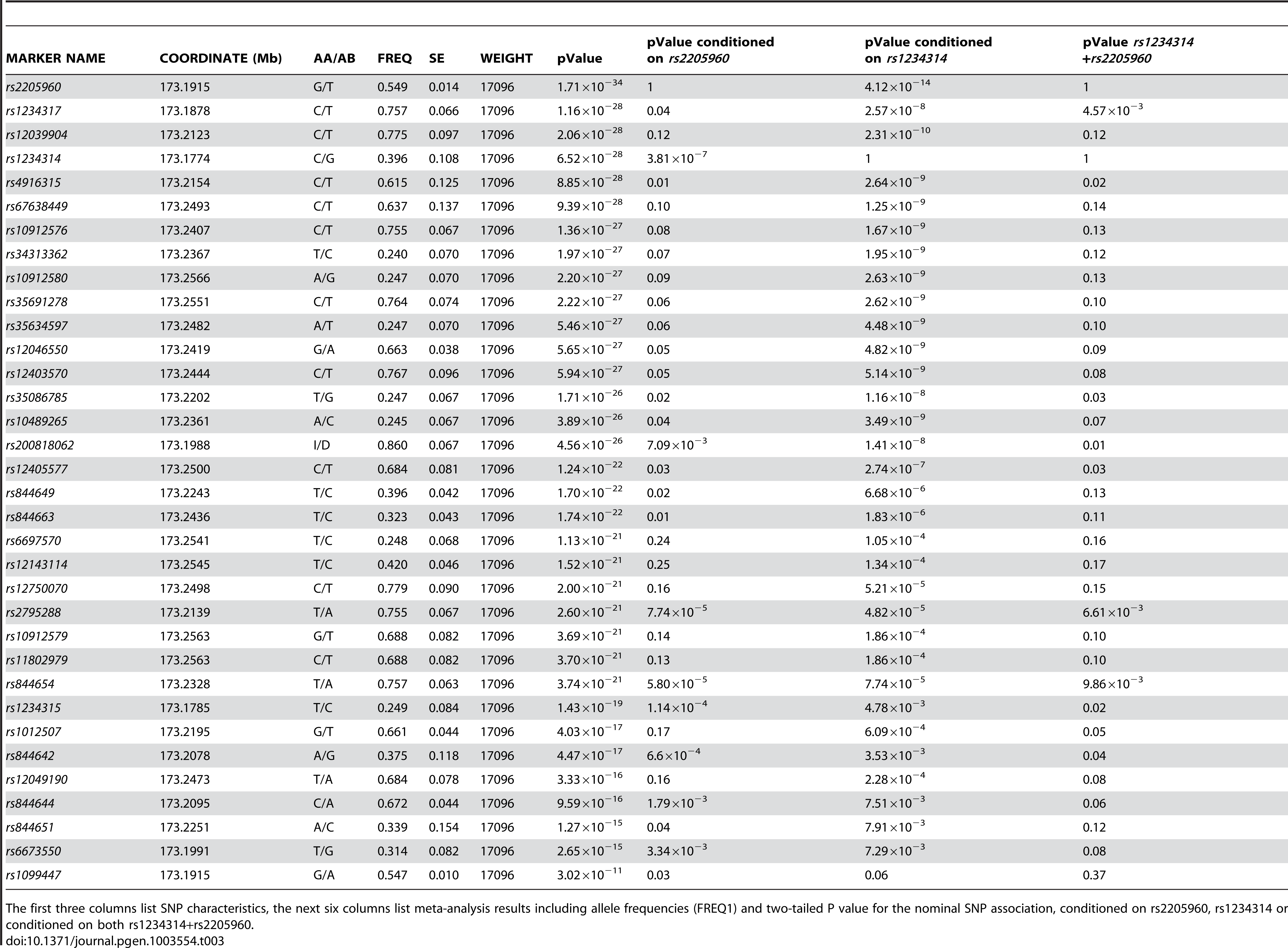 Best evidence meta-analysis of the association P value for <i>TNFSF4</i> SNPs.