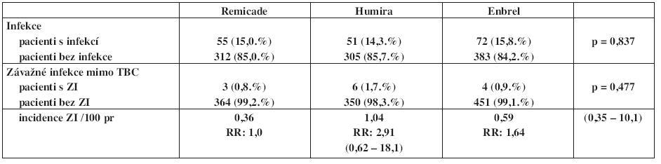 Výskyt a incidence infekcí v registru ATTRA u pacientů s ankylozující spondylitidou - porovnání mezi jednotlivými preparáty.