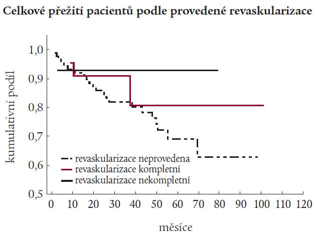 Přežívání pacientů podle provedené revaskularizace.