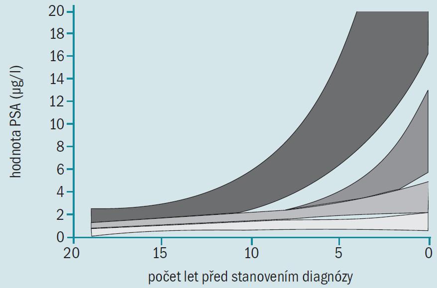 Křivky představují průměrné hodnoty PSA a 95% konfidenční limit PSA u mužů bez onemocnění prostaty (spodní křivka), u mužů s BPH, kteří podstoupili prostou prostatektomii (2. křivka zdola), u mužů s lokalizovaným karcinomem prostaty (3. křivka zdola) a u mužů s metastazujícím karcinomem prostaty (horní křivka) jako funkce počtu let před stanovením diagnózy (karcinom prostaty), prostou prostatektomií nebo poslední návštěvou BLSA indikované hodnotou doby 0. U mužů v této studii bylo onemocnění diagnostikováno před érou PSA a ve srovnání s muži, u nichž je onemocnění diagnostikováno v současné době, u nich byla větší pravděpodobnost přítomnosti život ohrožujícího onemocnění [2].