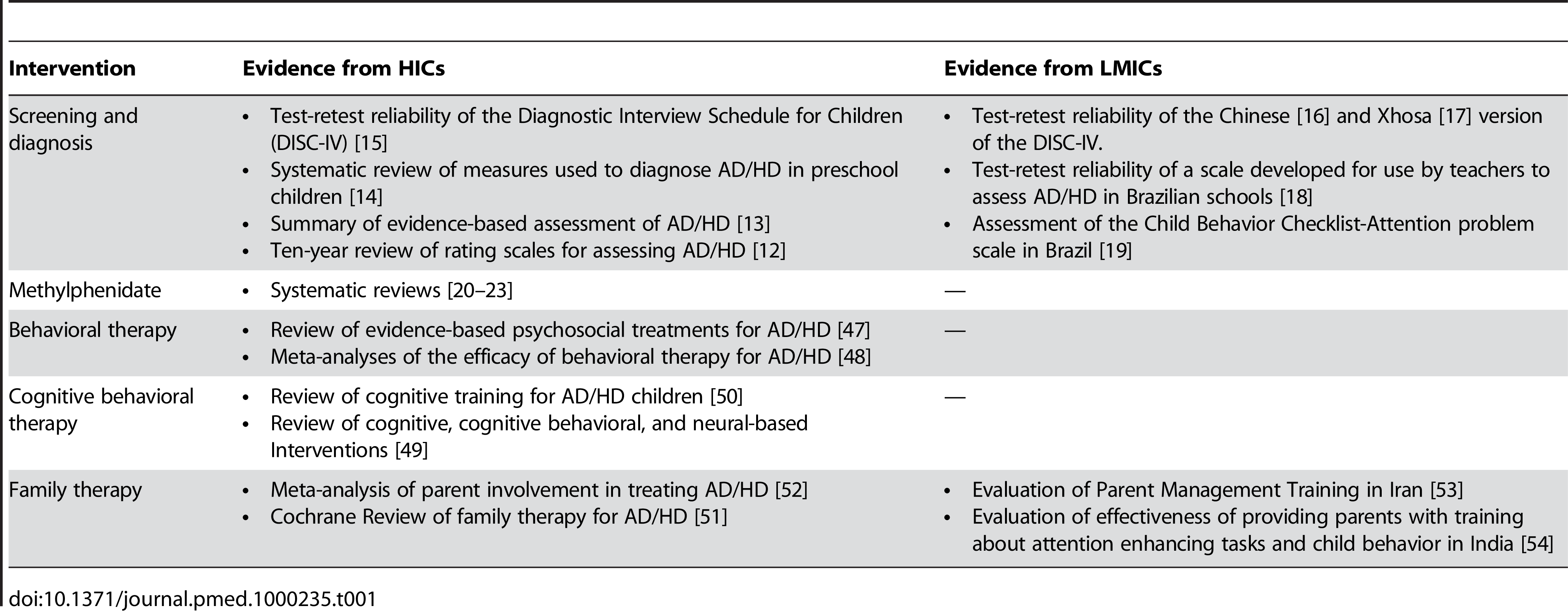 The evidence in support of AD/HD treatment.