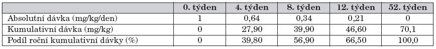 Medián dávky kortikosteroidů v prvním roce léčby.