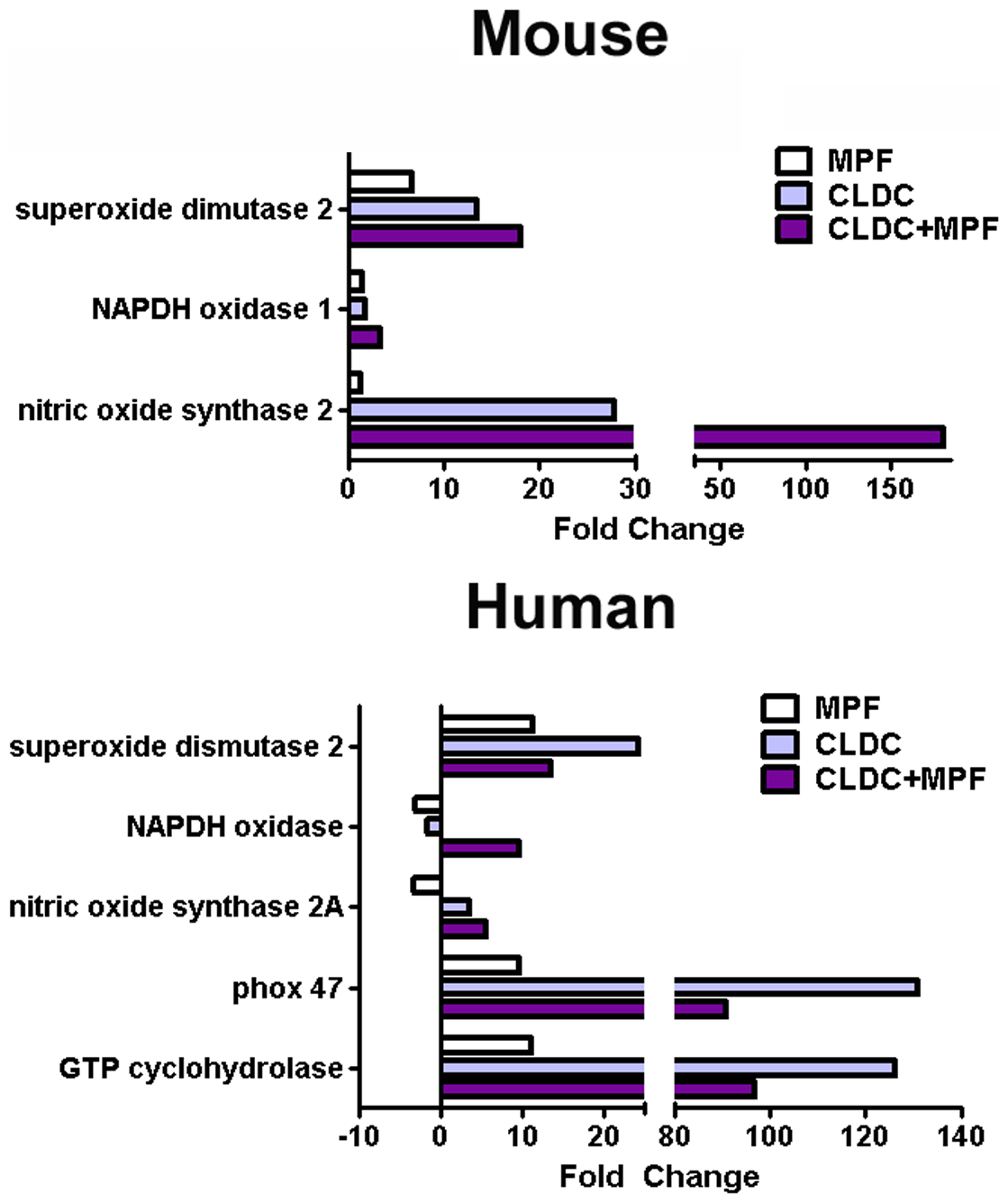 Induction of RNS and ROS genes by CLDC+MPF.