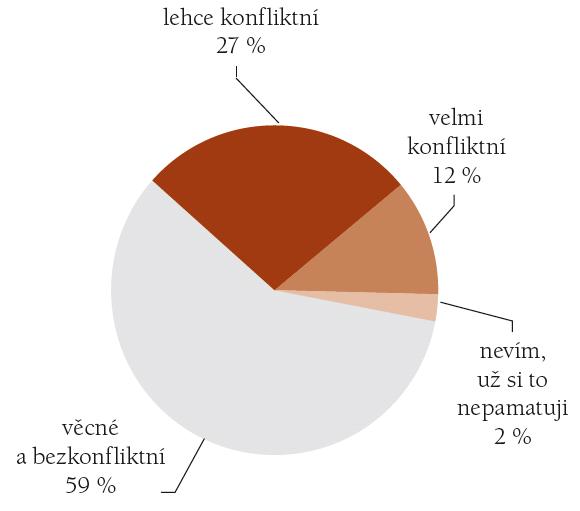 Hodnocení osobního jednání s lékařem/lékaři posudkové služby. (N = 500, údaje v %)